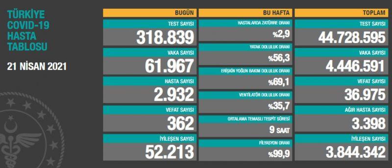 Son 24 saatte korona virüsten 362 kişi hayatını kaybetti