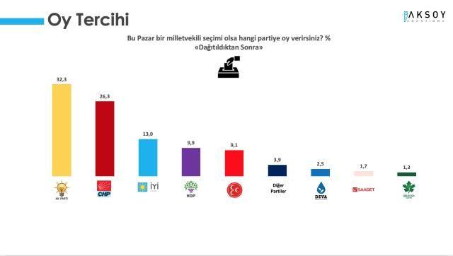 Sürpriz sonuçlar: Partiler arası oranlar şaşırttı!