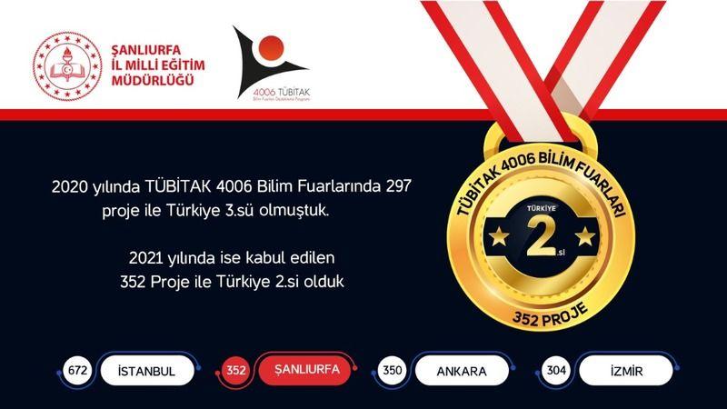Şanlıurfa Türkiye ikincisi!
