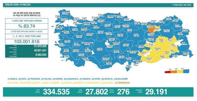 276 kişi öldü: Şanlıurfa'dan büyük bir başarı daha!