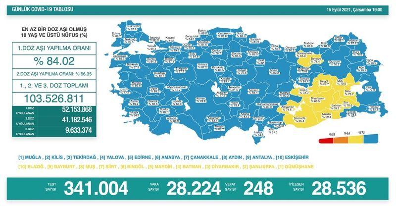 248 kişi öldü: Şanlıurfa ilerlemeye devam ediyor!
