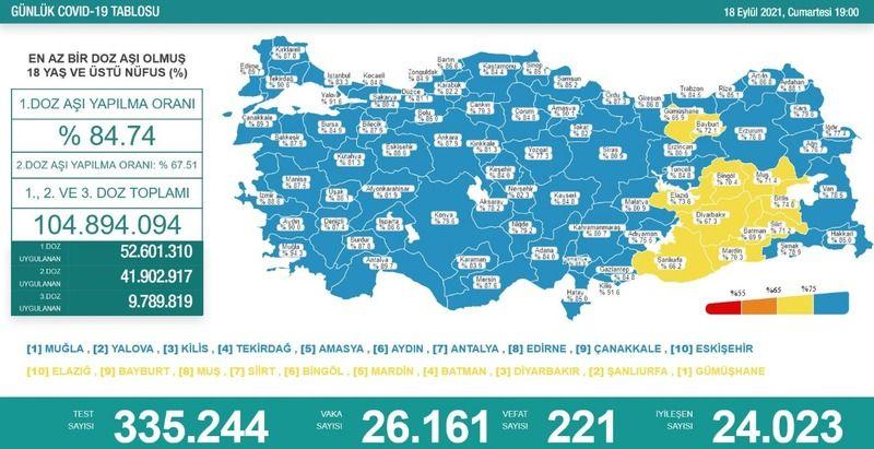221 kişi öldü: Şanlıurfa çok ağır ilerliyor!