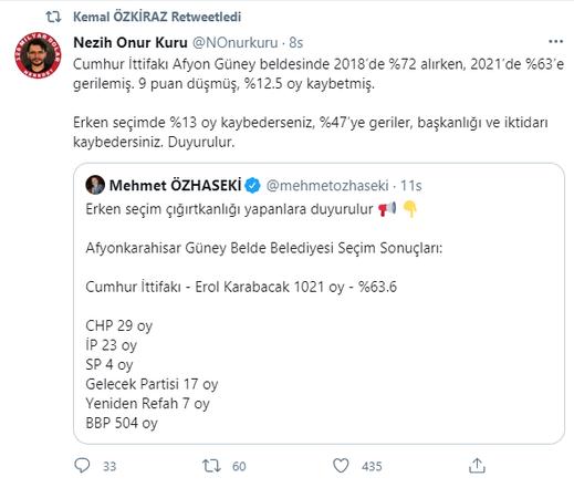 Düşen oylarla kazanmayı 'başarı' sayan AKP'li isme ünlü anketçiden tokat gibi yanıt