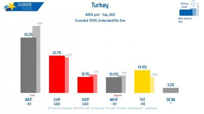 Son ankette kimse bu sonucu beklemiyordu: Erdoğan'ın yeni hamlesi ne olacak?