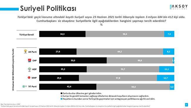 AKP'liler bile artık istemiyor: Son ankette Erdoğan'ı köşeye sıkıştıracak sonuç!