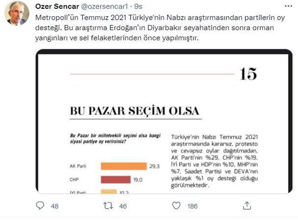 Metropoll Araştırma Şirketi, Temmuz 2021 Türkiye'nin Nabzı anketinin sonuçlarını açıkladı.. Cumhur İttifakı'na kötü haber