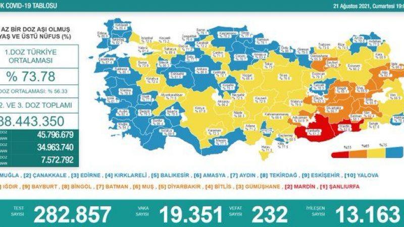 Bakan Koca açıkladı: 19 bin 352 yeni vaka, 232 kişi hayatını kaybetti