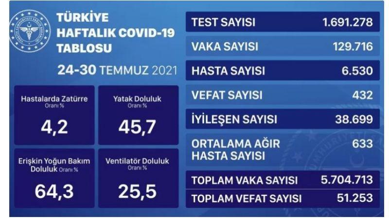 Bakanlığın tablosunda rakamlar yükselişte