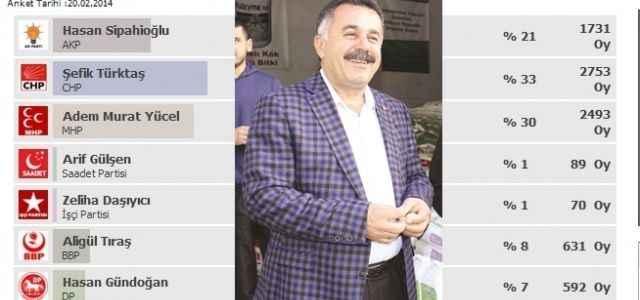 Ankette Türktaş önde