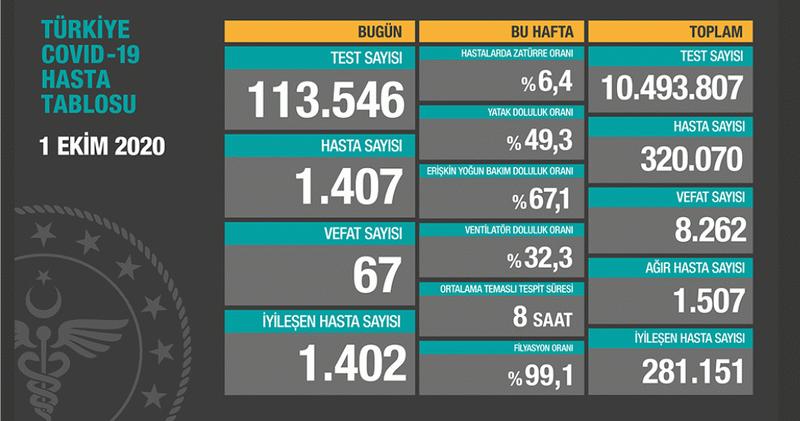İşte Türkiye'de koronavirüsten ölüm ve vaka sayıları