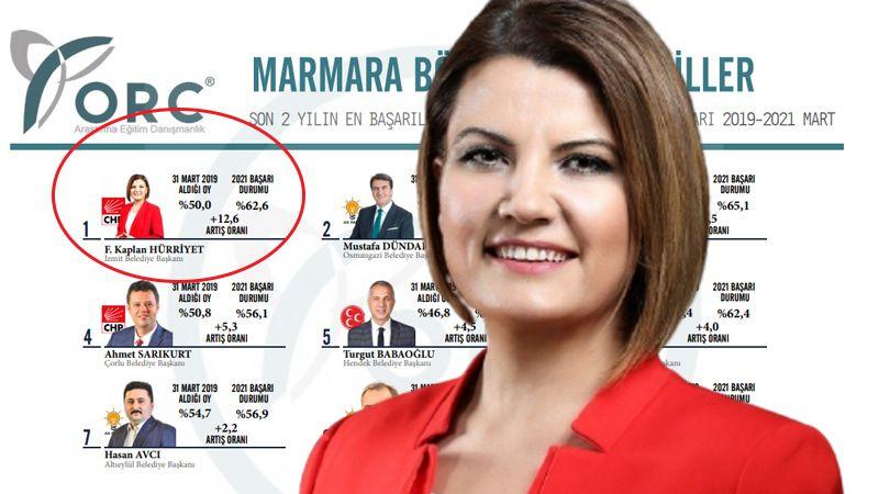 Hürriyet, Marmara'da birinci