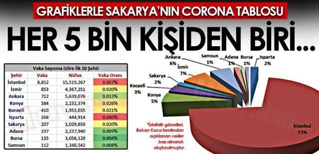 Grafiklerle Sakarya'nın 'Corona' tablosu! Her 5 bin kişiden biri…