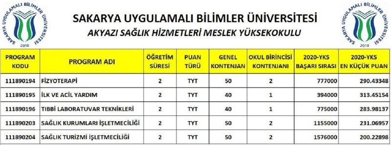 Akyazı Sağlık Hizmetleri Meslek Yüksek Okulu Öğrencilerini Bekliyor..