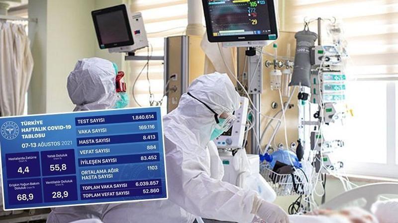 Sağlık Bakanlığı mavi tabloyu açıkladı! İki kattan fazla arttı