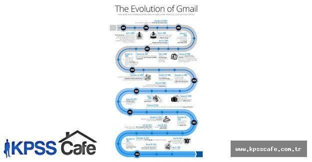 Gmail.com 11. Yaşını kutlayacak