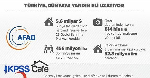 Türkiye dünyanın kara gün dostu oldu
