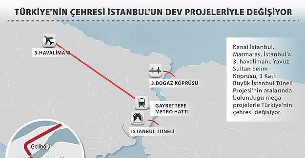 Türkiye'nin çehresi İstanbul'un dev projeleriyle değişiyor