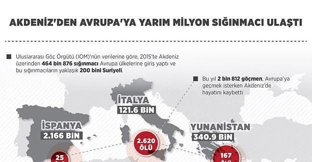 Akdeniz'den Avrupa'ya yarım milyon sığınmacı ulaştı