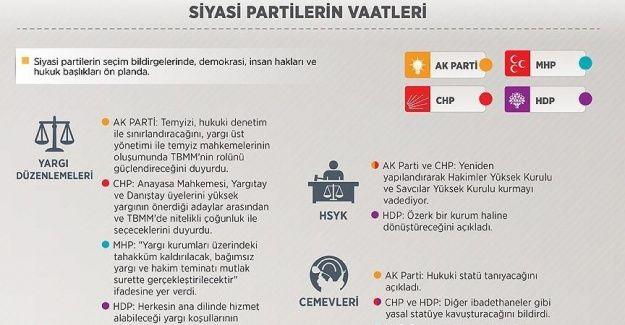 Siyasi partilerin ortak vaadi demokrasi ve hukuk