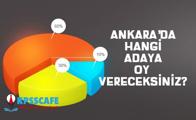 Ankete Katıl! Ankara'da Hangi Adaya Oy Vereceksiniz?