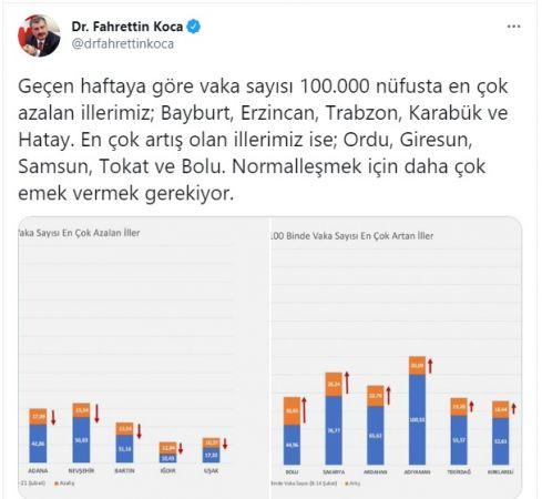 Bakan Fahrettin Koca'dan Son Dakika Normalleşme Açıklaması!
