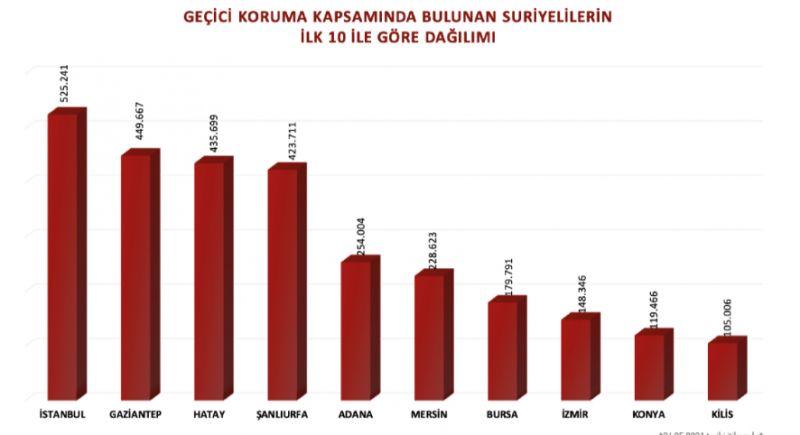 Türkiye'de Suriyelilerin En Çok Ve En Az Bulunduğu İller Açıklandı! Hangi Şehirde Kaç Suriyeli Var?