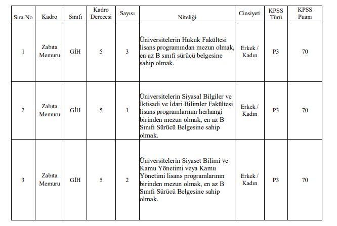 Sakarya Karasu Belediyesi Lisans Mezunu 70 Puan Şartıyla 6 Zabıta Memuru Alımı Yapacak