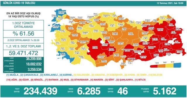 13 Temmuz Koronavirüs Tablosu Açıklandı! Vaka Ve Vefat Sayıları Arttı