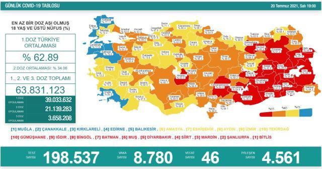Vaka Sayıları Resmen Uçtu! 20 Temmuz Koronavirüs Tablosu