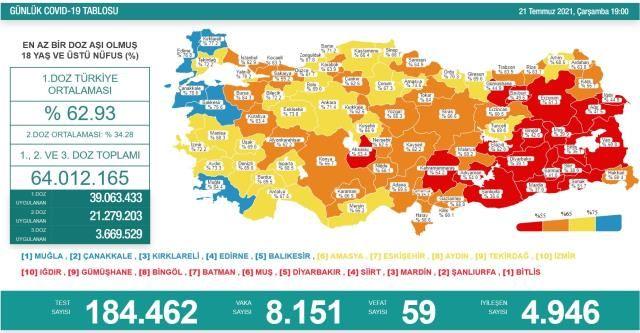 Koronavirüs Verilerinde Vefat Sayıları Arttı! 21 Temmuz Koronavirüs Tablosu