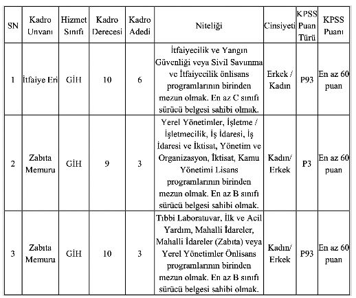Çanakkale Belediyesi KPSS 60 Puan Şartıyla Zabıta Memuru Ve İtfaiye Eri Alımı Yapacak