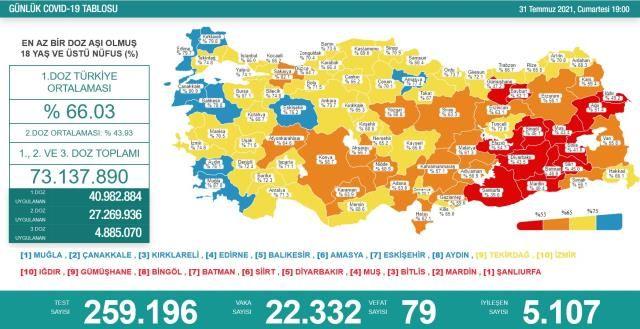Korona Verilerinde Artış Sürüyor! 31 Temmuz Koronavirüs Tablosu