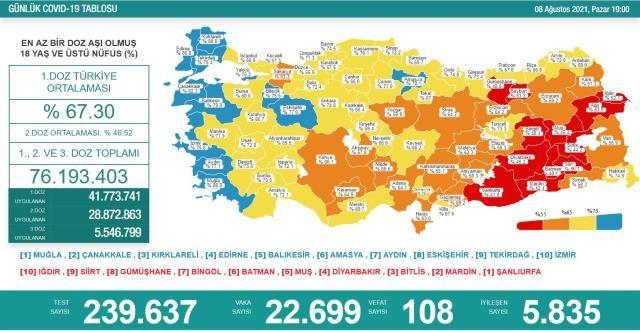 Korona Verileri İstenilen Seviye'ye Düşmüyor! 8 Ağustos Koronavirüs Tablosu