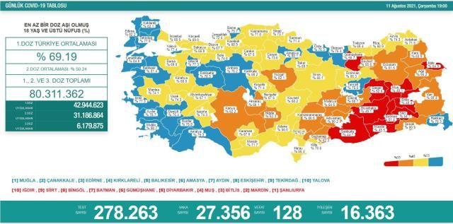 Korona Tablosunda Korkutan Rakamlar! 11 Ağustos Koronavirüs Tablosu