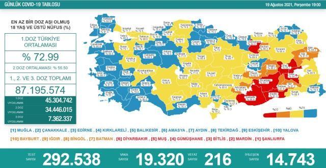 Vefat Sayılarında Korkutan Artış! 19 Ağustos Koronavirüs Tablosu