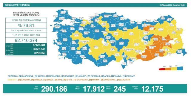 Korona Verilerinde Dalgalı Seyir! 28 Ağustos Koronavirüs Tablosu