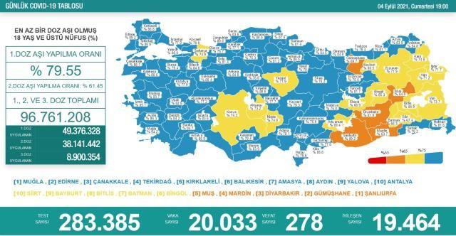 Korona Verilerinde Umut Veren Düşüş! 4 Eylül Koronavirüs Tablosu