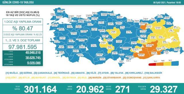 Korona Verileri Yine Yükseldi! 6 Eylül Koronavirüs Tablosu