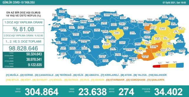 Korona Verilerinde Tehlikeli Seyir! 7 Eylül Koronavirüs Tablosu
