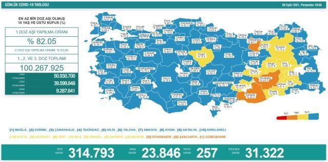 Korona Tablosunda Son Durum Endişe Veriyor! 9 Eylül Koronavirüs Tablosu