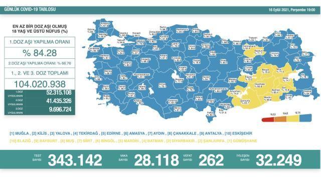 Korona Verilerinde Tehlikeli Seyir! 16 Eylül Koronavirüs Tablosu
