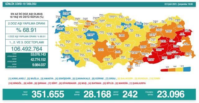 Korona Verilerinde Dalgalı Seyir! 22 Eylül Koronavirüs Tablosu