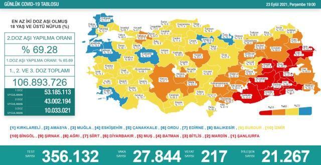 Korona Tablosunda Son Veriler Umut Verdi! 23 Eylül Koronavirüs Tablosu