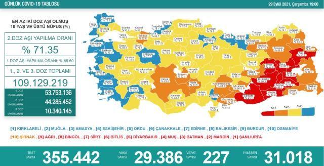 Vaka Sayıları 30 Bin Sınırına Yaklaştı! 29 Eylül Koronavirüs Tablosu