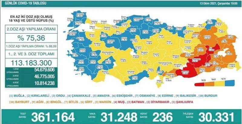Salgında Tehlikeli Seyir! 13 Ekim Koronavirüs Tablosu