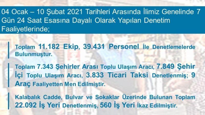 Aydın'da 1 ayda 1.5 milyonluk ceza