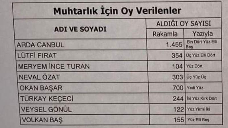 Atatürk Mahallesi muhtarını seçti