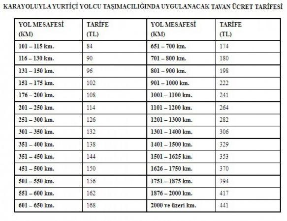 Otobüs biletlerine tavan fiyat uygulaması başlatıldı