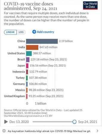 Bakan Koca duyurdu! Koronavirüs aşısı uygulamasında tüm dünyada 7. sıradayız