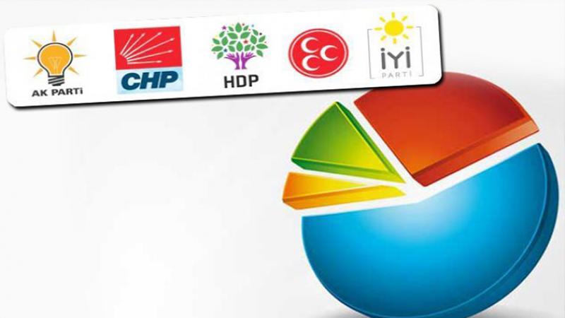 Son Anket Sonucu: 4 Parti Baraj Üstünde, AK Parti Yüzde 30'un Altında